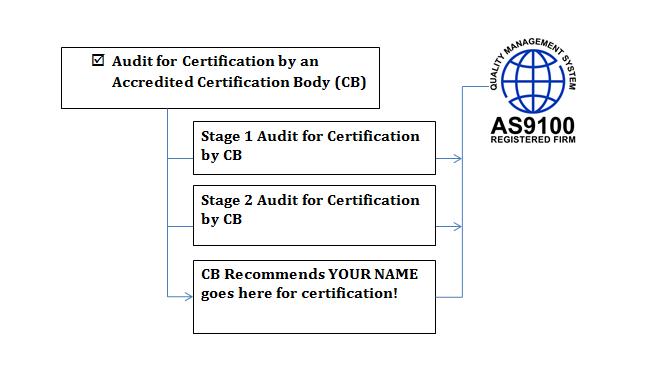 (Final) Certification