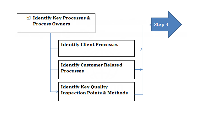 (2) Processes