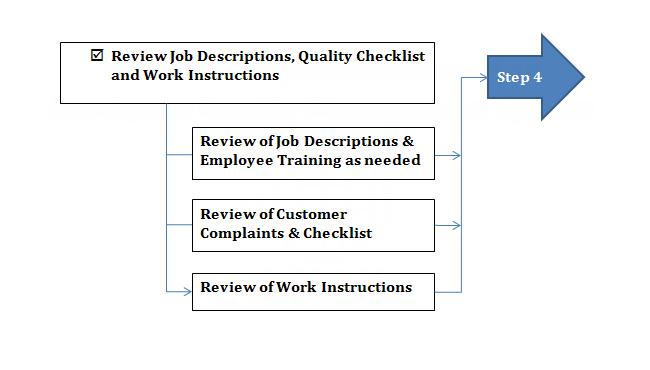 (3) Checklist