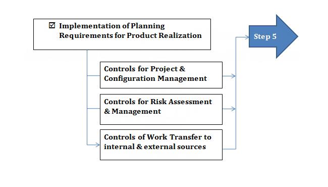 (4) Planning